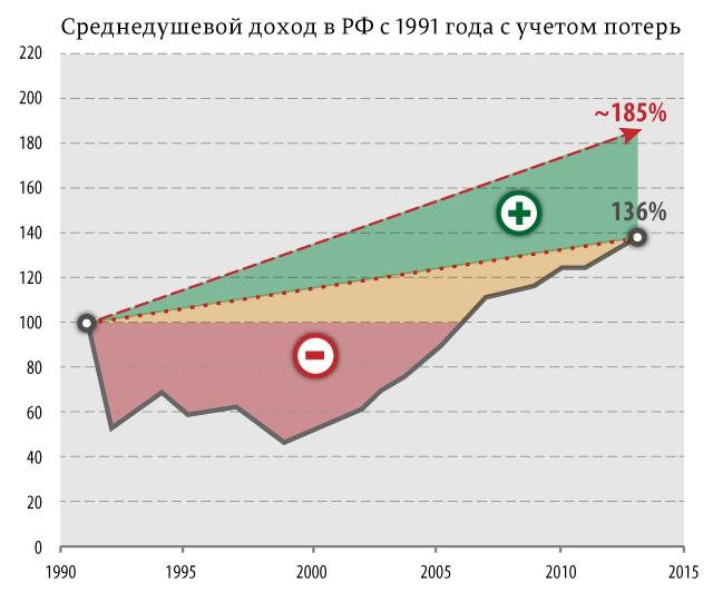 Cреднедушевой-доход-в-РФ-с-1991-года-с-учетом-потерь