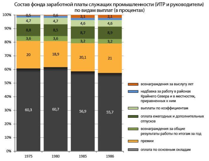 Состав фонда заработной платы служащих промышленности (ИТР и руководители) по видам выплат СССР