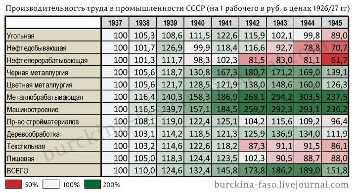 Производительность-труда-в-промышленности-СССР-(на-1-рабочего-в-руб.-в-ценах-192627-гг)