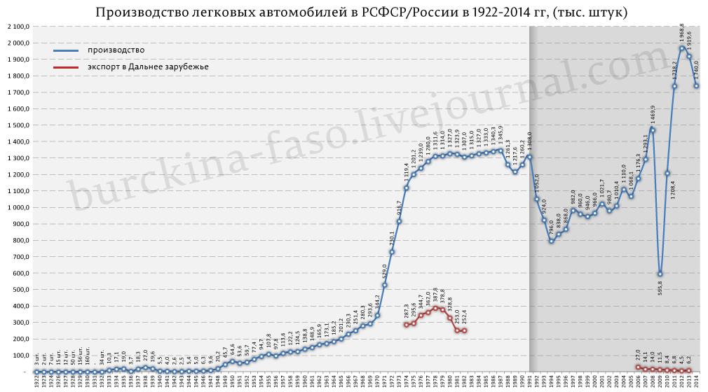 Производство-легковых-автомобилей-в-РСФСР-России-в-1922-2014-гг
