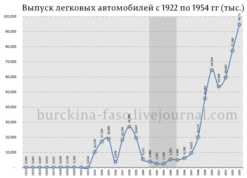 автопром-СССР-при-Сталине
