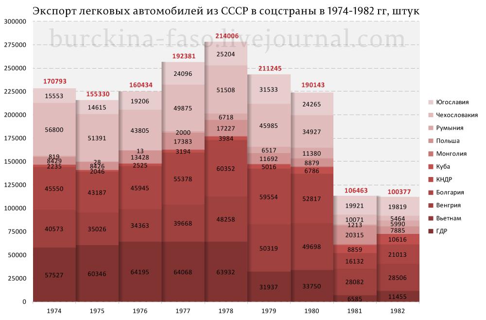 Экспорт-авто-из-СССР