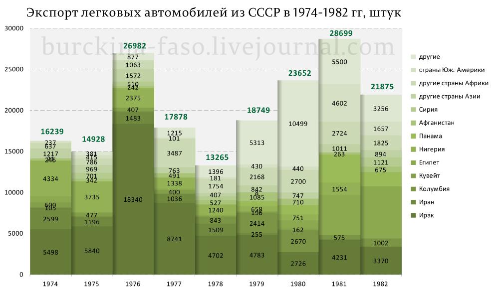 Экспорт-авто-из-СССР_02
