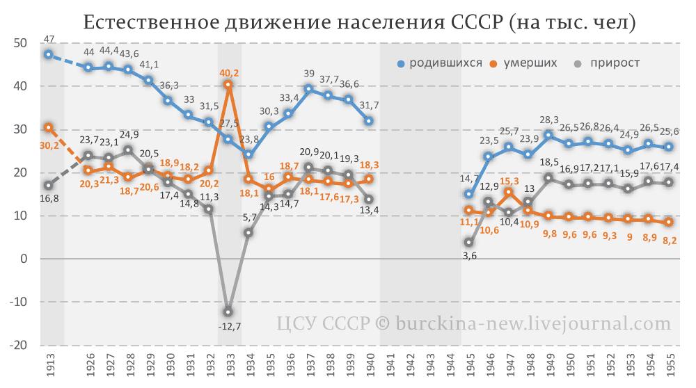 Естественное-движение-населения-СССР-(на-тыс