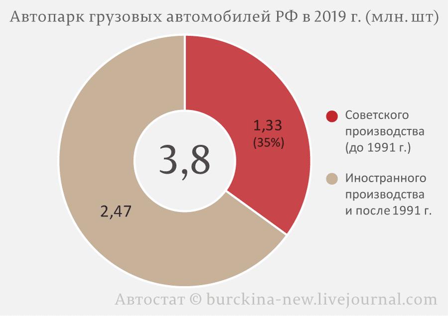 Автопарк-грузовых-автомобилей-РФ-в-2019-г.-(млн.-шт)