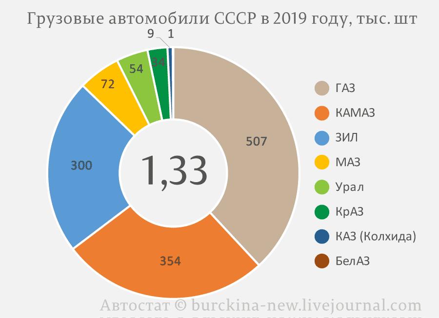 Грузовые-автомобили-СССР-в-2019-году,-тыс.-шт