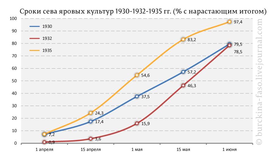 Сроки-сева-яровых-культур-1930-1932-1935-гг.-(%-с-нарастающим-итогом)