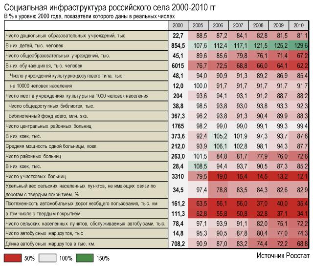 Социальная-инфраструктура-российского-села-2000-2010-гг