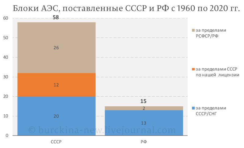Блоки-АЭС,-поставленные-СССР-и-РФ-с-1960-по-2020-гг