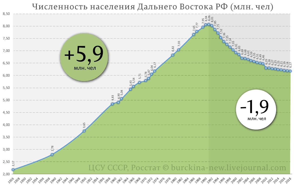 Численность-населения-Дальнего-Востока-РФ-(млн.-чел)