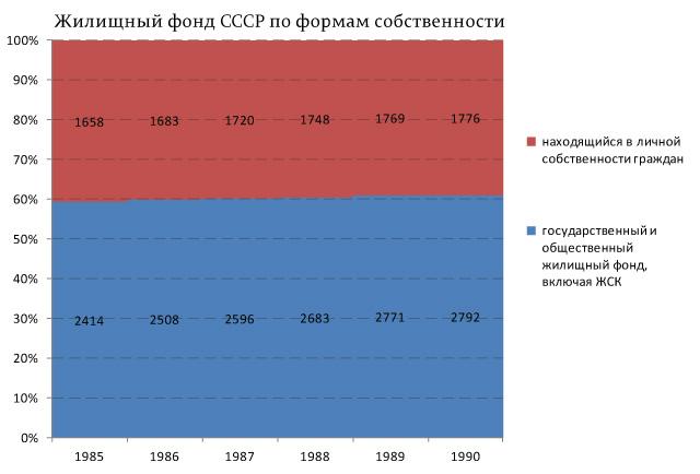 Жилищный-фонд-СССР-по-формам-собственности