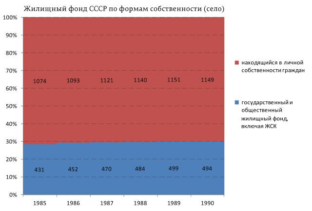 Жилищный-фонд-СССР-по-формам-собственности-(село)