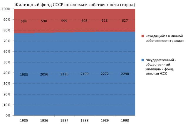 Жилищный-фонд-СССР-по-формам-собственности-(город)