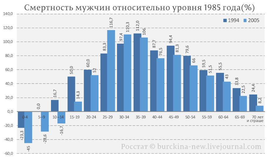 Смертность-мужчин-относительно-уровня-1985-года(%)