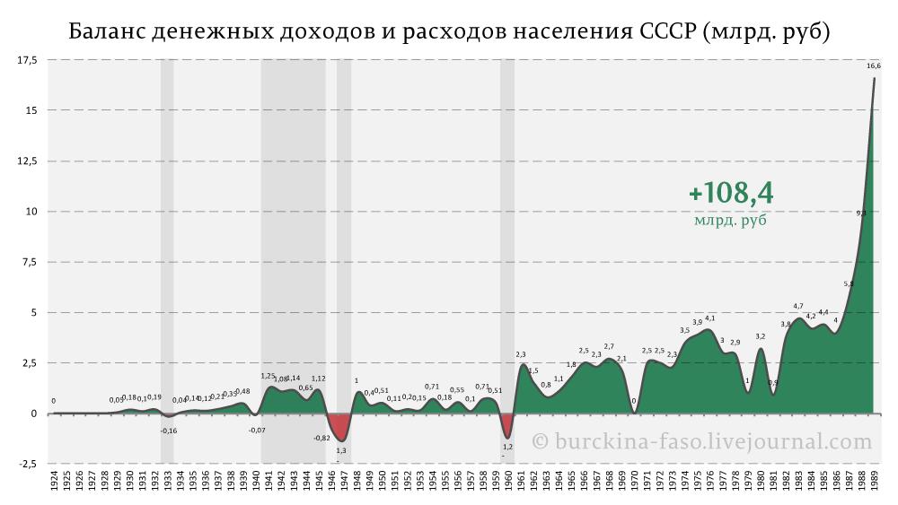 Баланс-денежных-доходов-и-расходов-населения-СССР-(млрд.-руб)