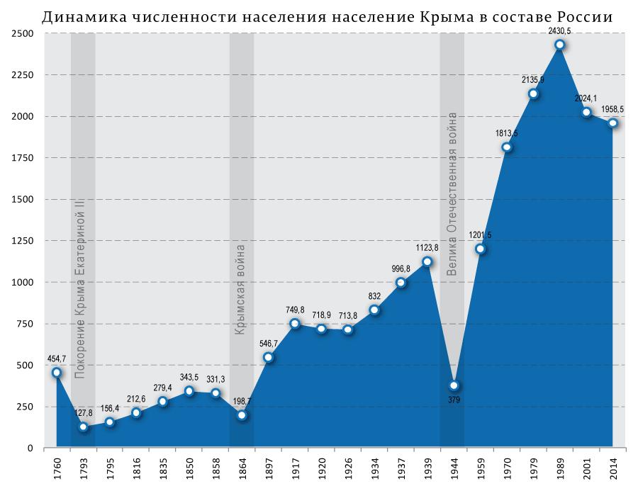Динамика-численности-населения-население-Крыма-в-составе-России