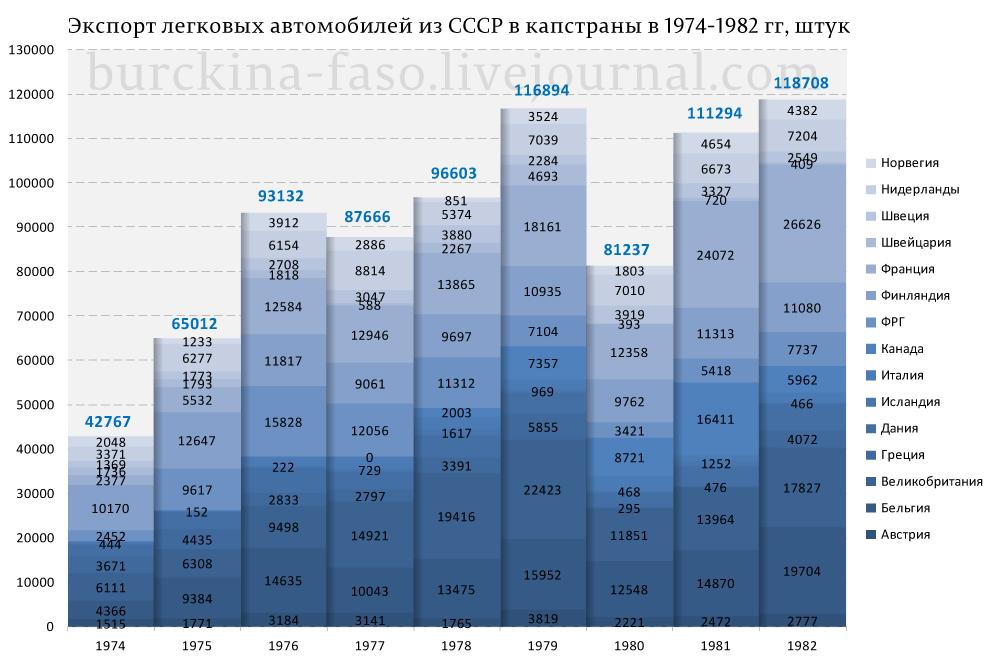 Экспорт-авто-из-СССР_01