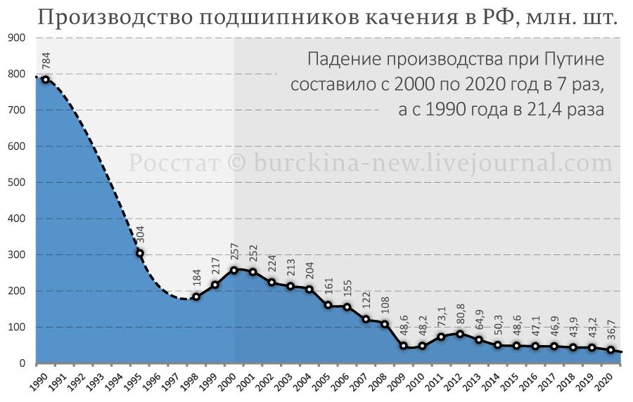 Производство-подшипников-качения-в-РФ,-млн.-шт