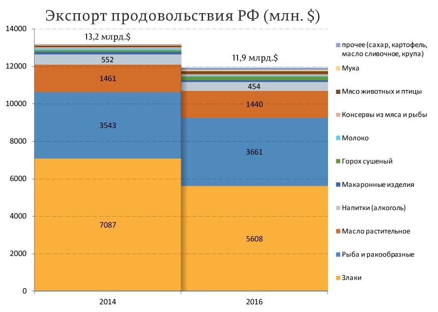 Экспорт-продовольствия-РФ-(млн.-$)