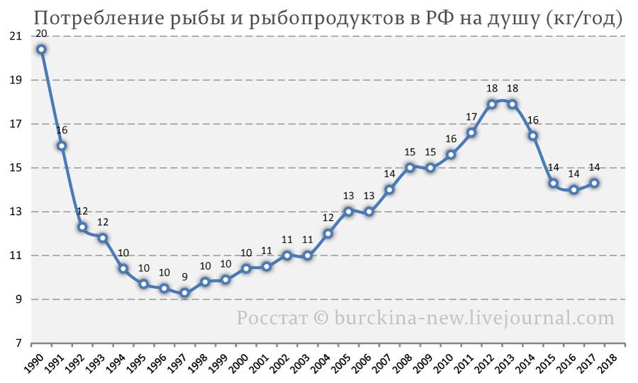 Потребление-рыбы-и-рыбопродуктов-в-РФ-на-душу-(кг-год)