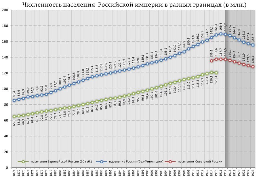 Численность-населения--Российской-империи-в-разных-границах-(в-млн.)