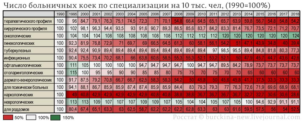 Число-больничных-коек-по-специализации-на-10-тыс.-чел,-(1990=100%)