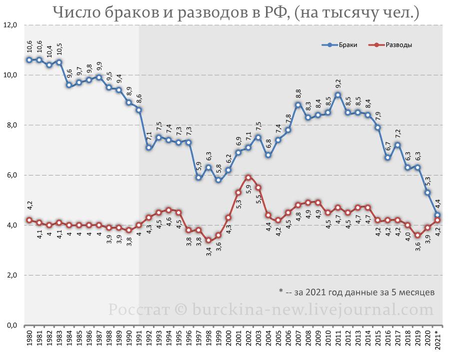 Число-браков-и-разводов-в-РФ,-(на-тысячу-чел.)