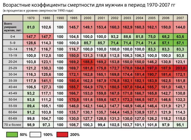 Возрастные-коэффициенты-смертности_мужчины