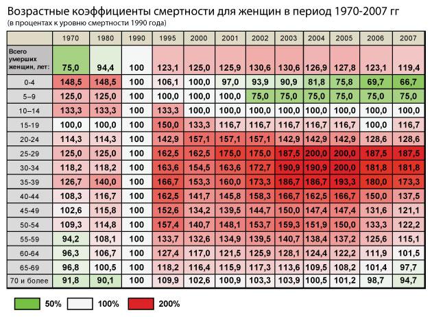 Возрастные-коэффициенты-смертности_женщины