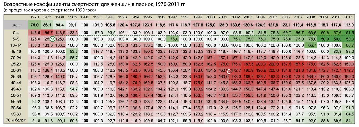 Возрастные-коэффициенты-смертности_2011_ж