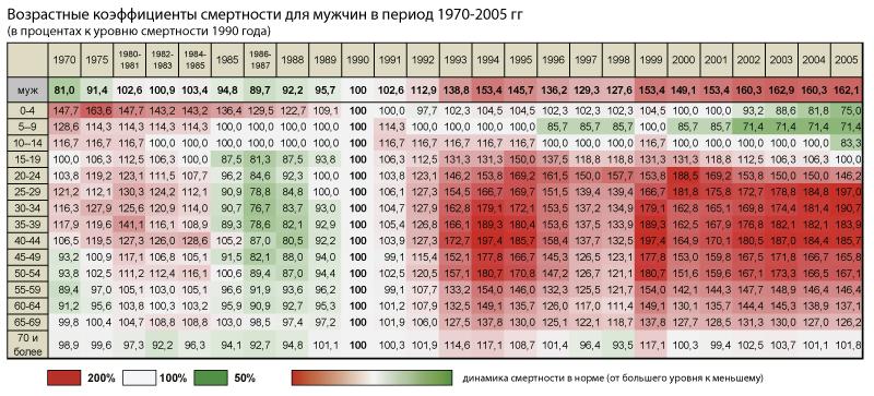 мужчины-и-женщины-1970-2005