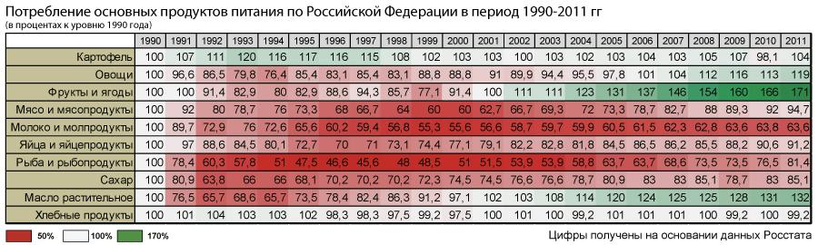 питание-1990-2011