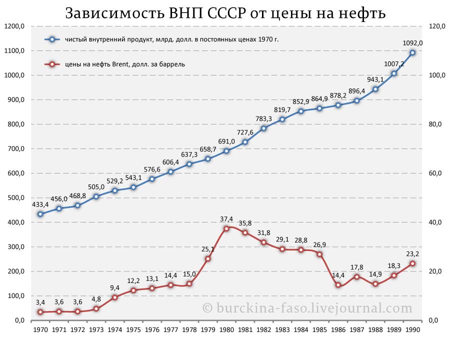 ВНП-СССР-и-нефть