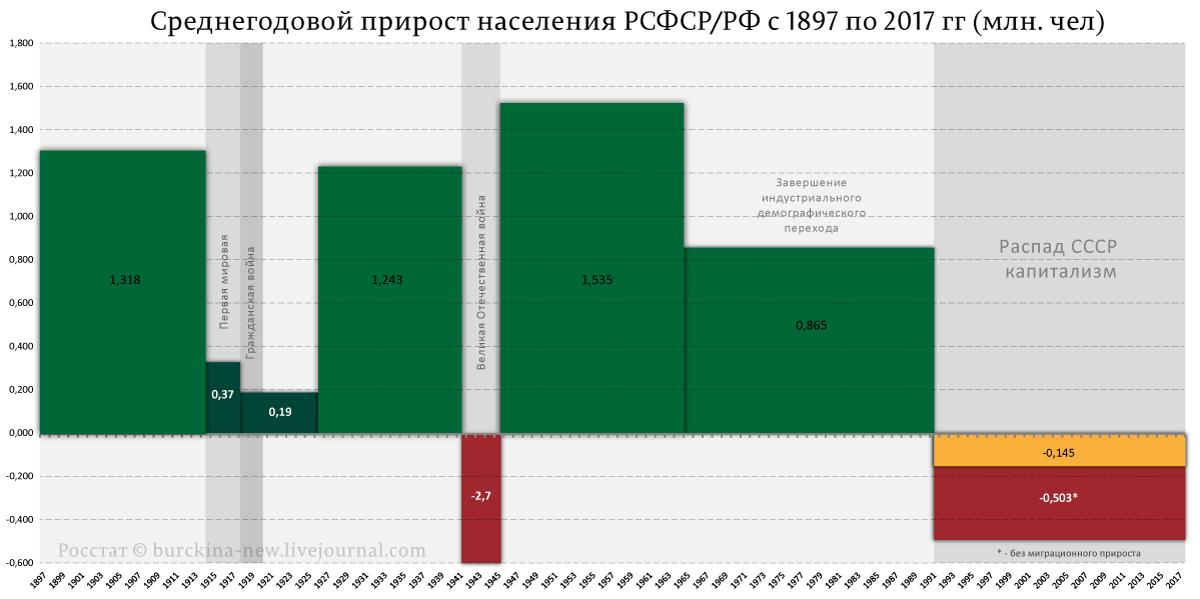 Среднегодовой-прирост-населения-РСФСР-РФ-с-1897-по-2017-гг