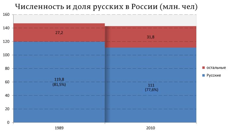 сколько нерусских в россии