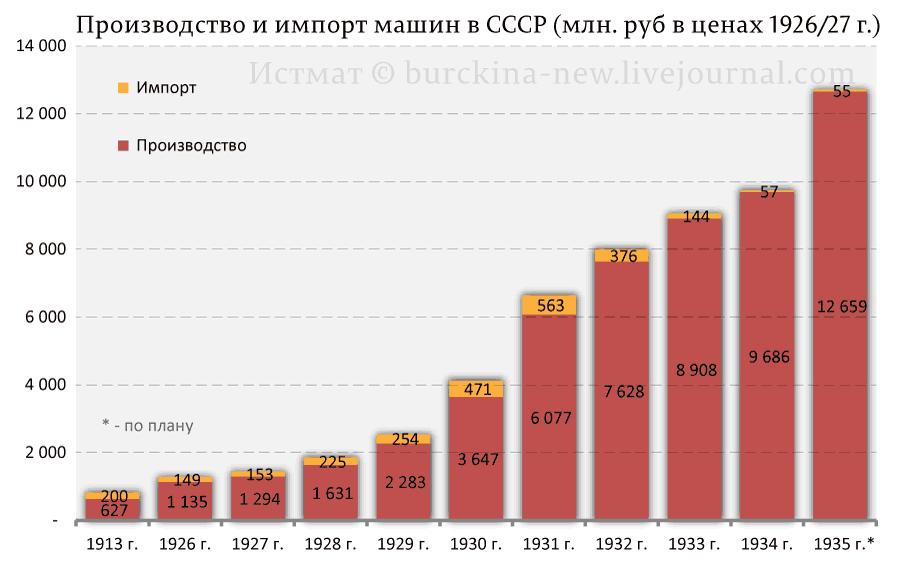 Производство-и-импорт-машин-в-СССР-(млн.-руб-в-ценах-1926-27-г