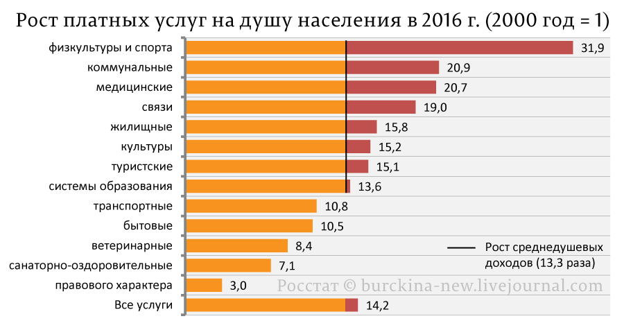 Рост-платных-услуг-на-душу-населения-в-2016-г.-(2000-год-=-1)