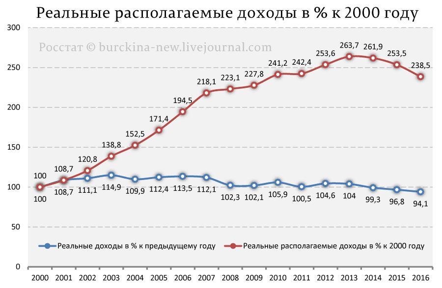 Динамика реальных доходов населения России при Путине