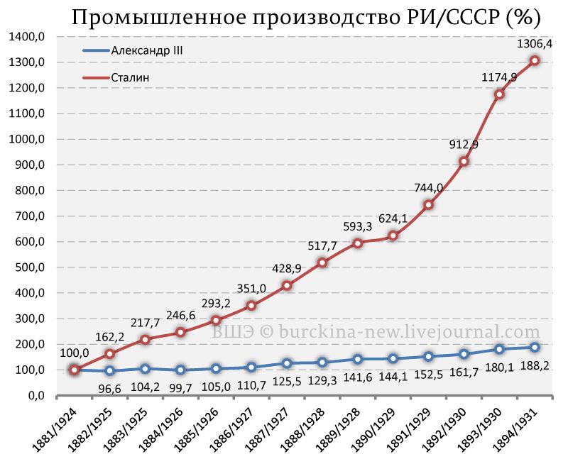 Промышленное-производство-РИ-СССР-(%)