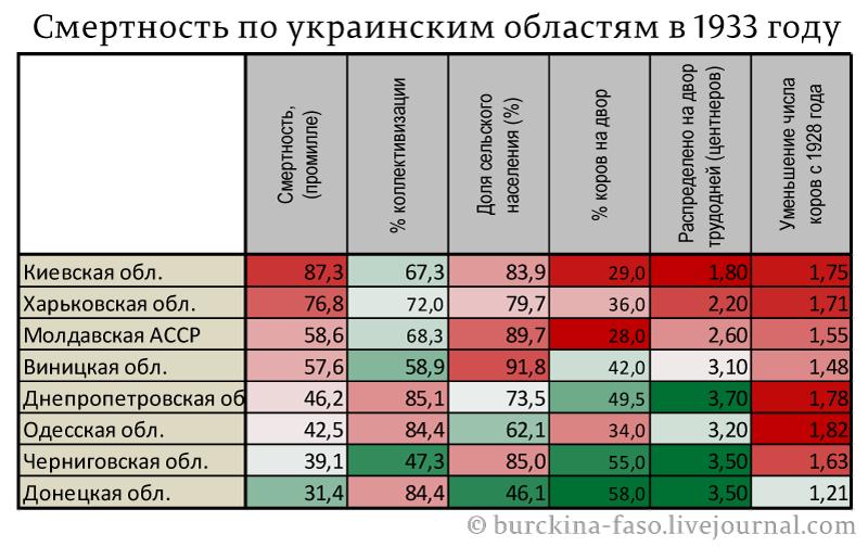 Смертность-по-украинским-областям-в-1933-году