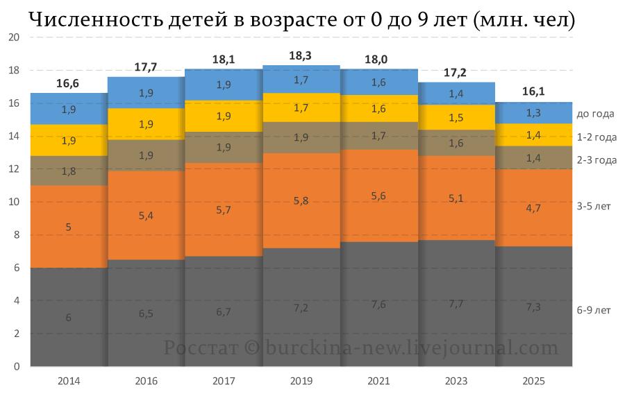 Численность-детей-в-возрасте-от-0-до-9-лет-(млн.-чел)