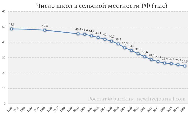 Число-школ-в-сельской-местности-РФ-(тыс)