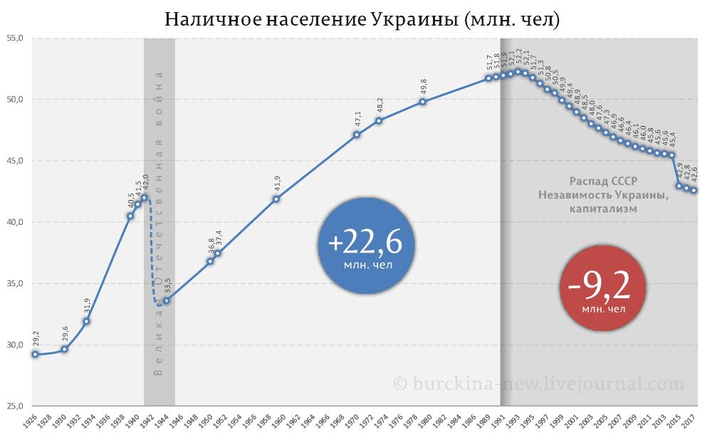 Наличное-население-Украины-(млн.-чел)