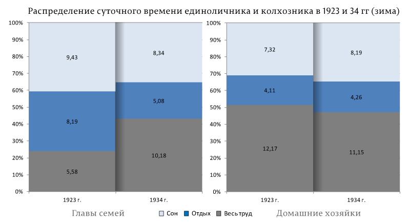 Распределение-суточного-времени-единоличника-и-колхозника-в-1923-и-34-гг-(зима)