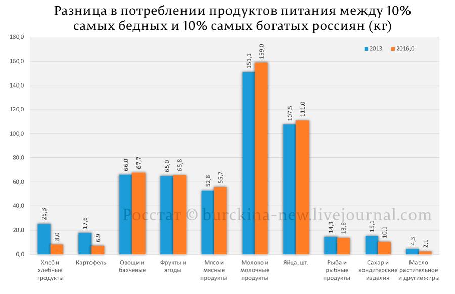 Разница-в-потреблении-продуктов-питания-между-10%_01