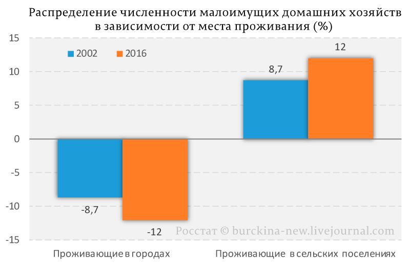 Распределение-численности-малоимущих-домашних-хозяйств