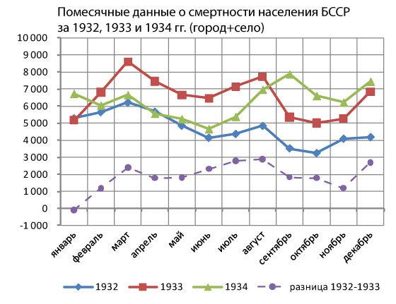 голод в Беларусии