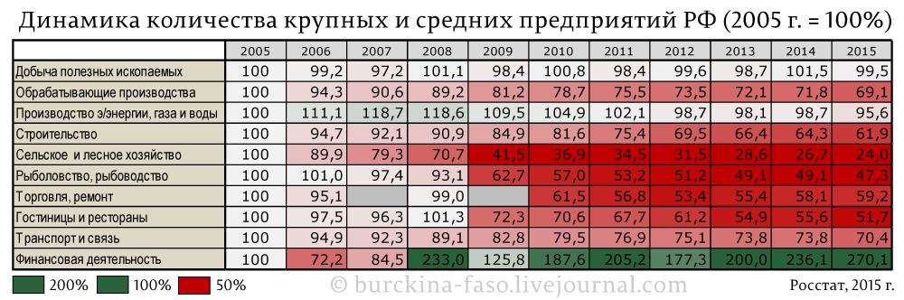 Динамика-количества-крупных-и-средних-предприятий-РФ-(2005-г.-=-100%)