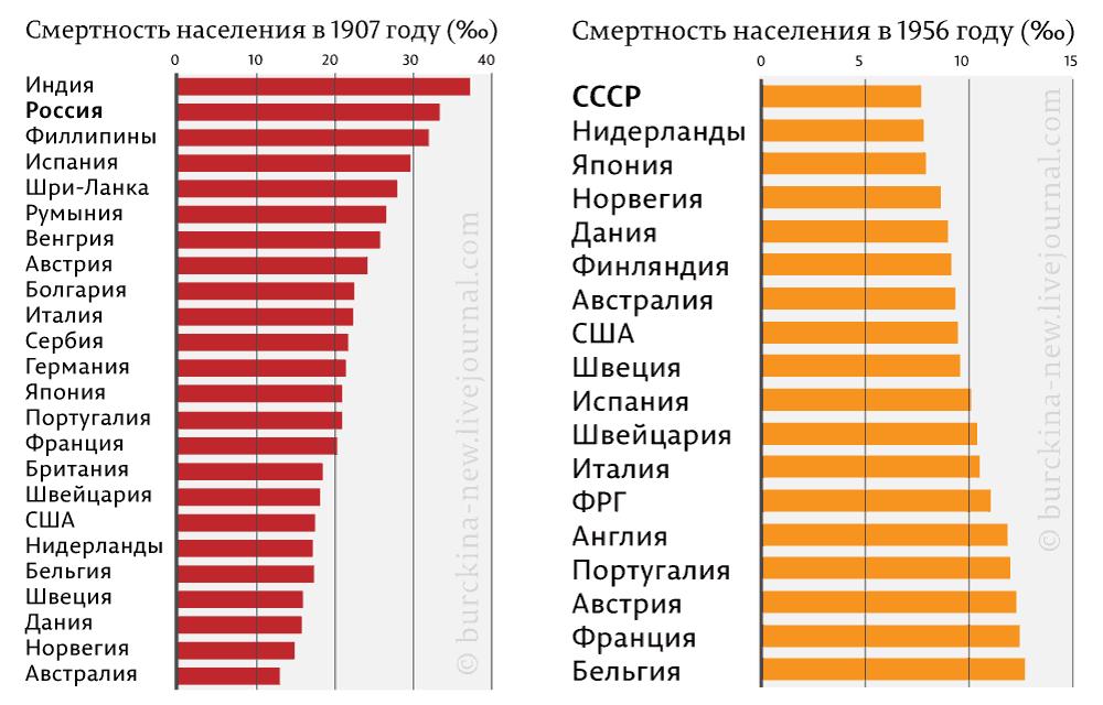 Смертность-населения-в-1907-году-(‰)