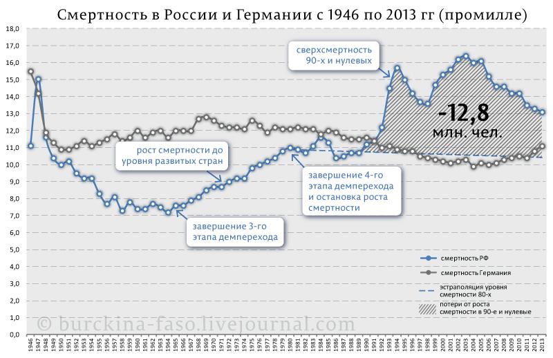 Смертность-в-России-и-Германии-с-1946-по-2013-гг-(промилле)